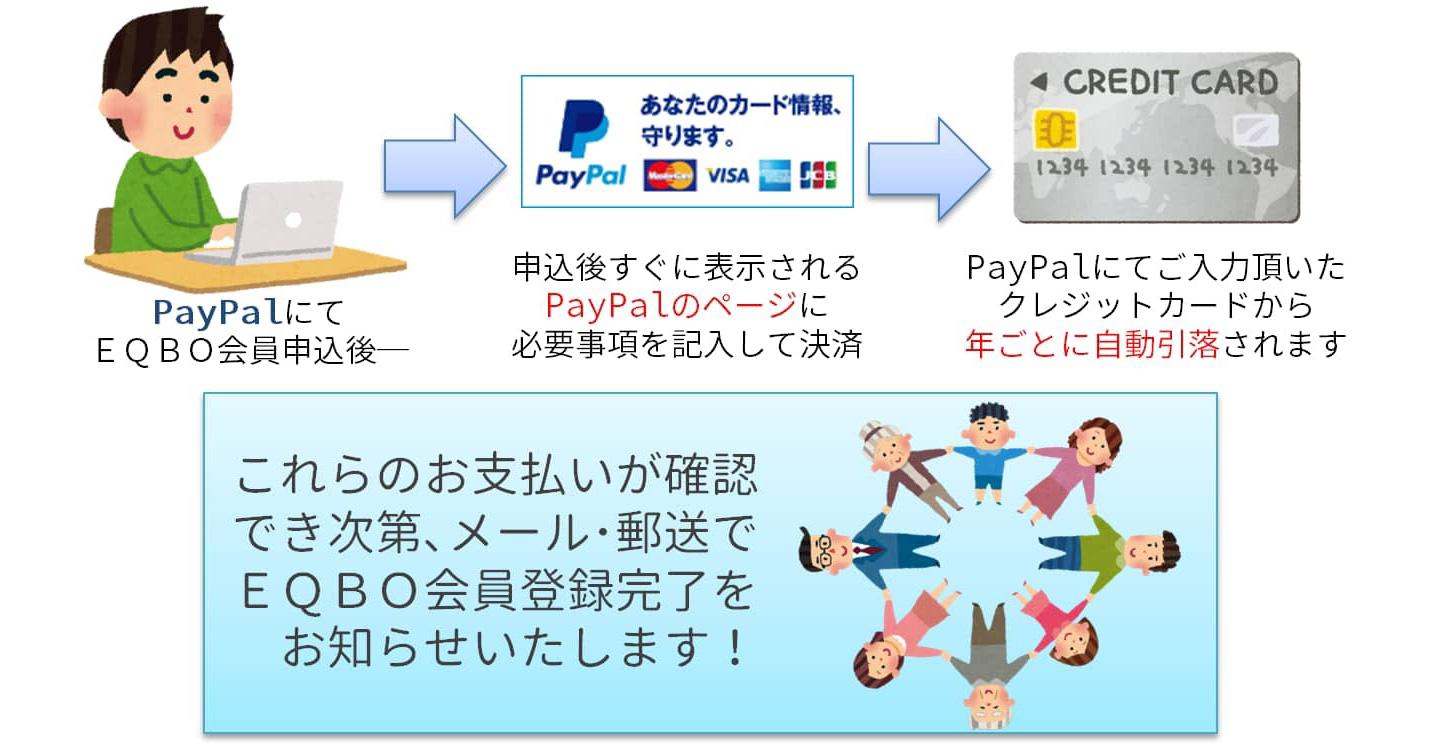 PayPalにて EQBO会員申込後─申込後すぐに表示される PayPalのページに 必要事項を記入して決済 PayPalにてご入力頂いた クレジットカードから 年ごとに自動引落されます これらのお支払いが確認 でき次第、メール・郵送で EQBO会員登録完了を お知らせいたします!